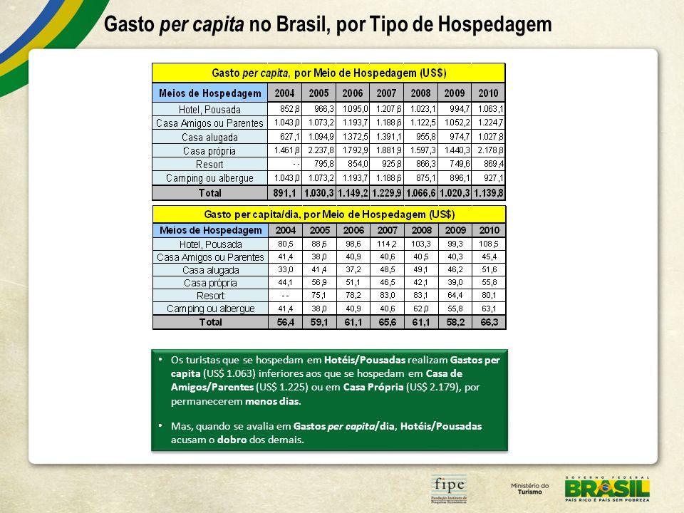 Os turistas que se hospedam em Hotéis/Pousadas realizam Gastos per capita (US$ 1.063) inferiores aos que se hospedam em Casa de Amigos/Parentes (US$ 1