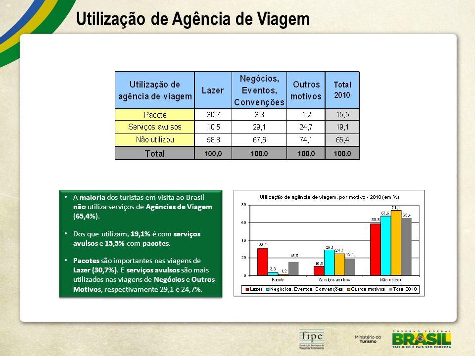 Utilização de Agência de Viagem A maioria dos turistas em visita ao Brasil não utiliza serviços de Agências de Viagem (65,4%). Dos que utilizam, 19,1%