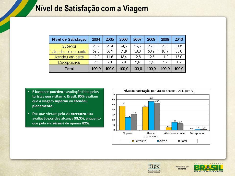 Nível de Satisfação com a Viagem É bastante positiva a avaliação feita pelos turistas que visitam o Brasil: 85% avaliam que a viagem superou ou atende