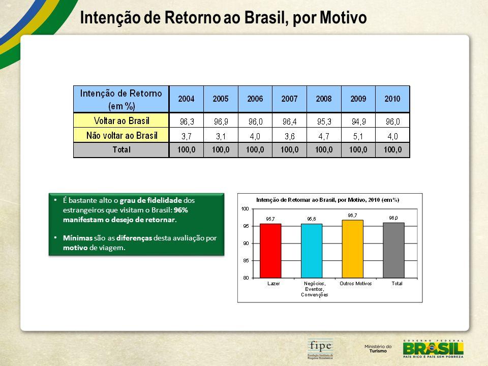 Intenção de Retorno ao Brasil, por Motivo É bastante alto o grau de fidelidade dos estrangeiros que visitam o Brasil: 96% manifestam o desejo de retornar.