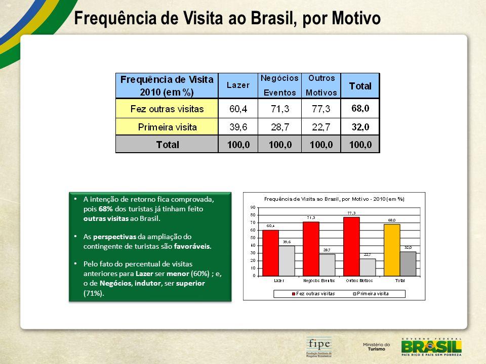 Frequência de Visita ao Brasil, por Motivo A intenção de retorno fica comprovada, pois 68% dos turistas já tinham feito outras visitas ao Brasil. As p
