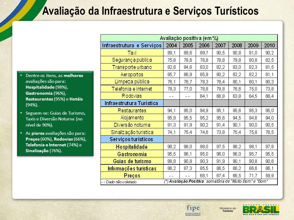 Avaliação da Infraestrutura e Serviços Turísticos Dentre os itens, as melhores avaliações são para: Hospitalidade (98%), Gastronomia (96%), Restaurant
