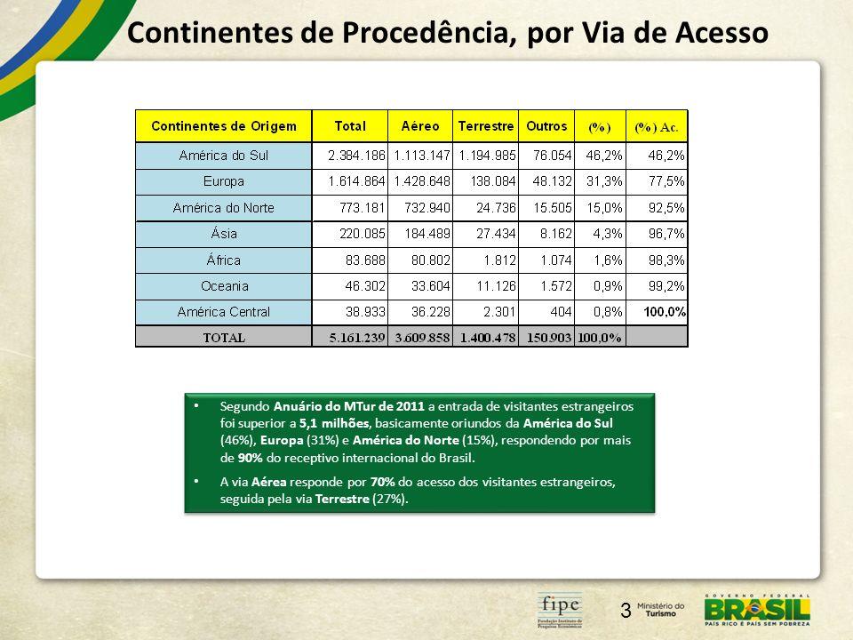 Continentes de Procedência, por Via de Acesso 3 Segundo Anuário do MTur de 2011 a entrada de visitantes estrangeiros foi superior a 5,1 milhões, basicamente oriundos da América do Sul (46%), Europa (31%) e América do Norte (15%), respondendo por mais de 90% do receptivo internacional do Brasil.