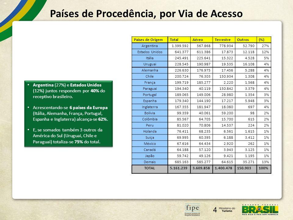 Países de Procedência, por Via de Acesso 4 Argentina (27%) e Estados Unidos (12%) juntos respondem por 40% do receptivo brasileiro. Acrescentando-se 6