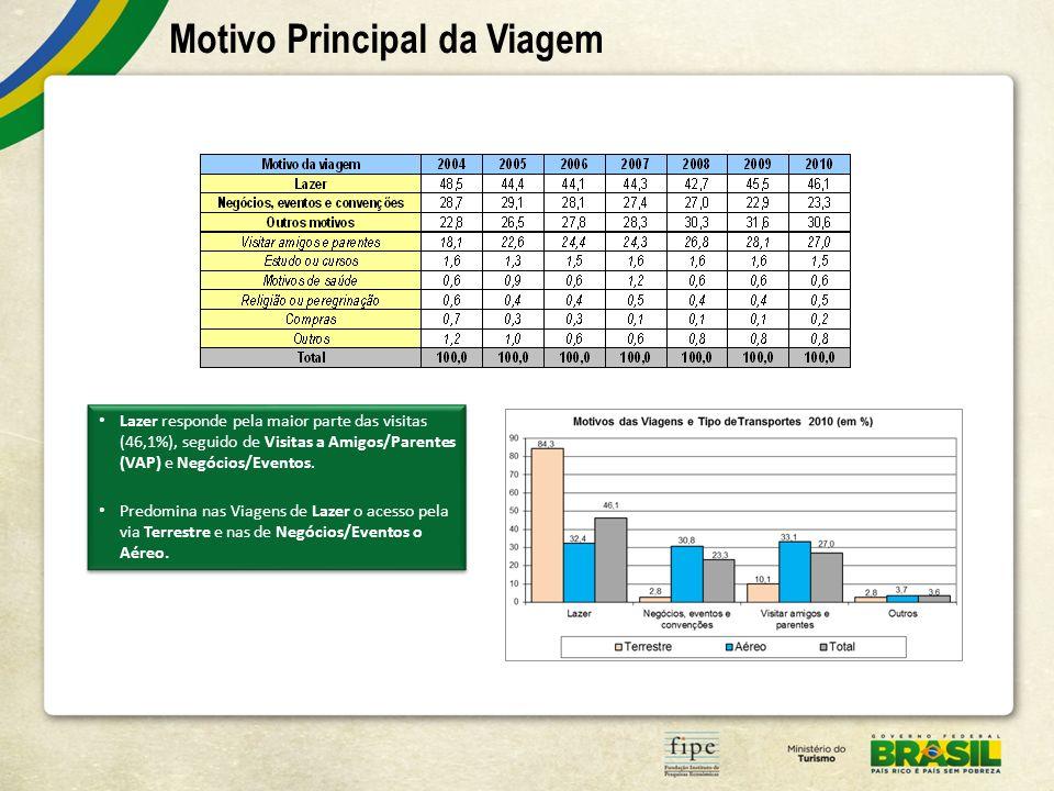 Motivo Principal da Viagem Lazer responde pela maior parte das visitas (46,1%), seguido de Visitas a Amigos/Parentes (VAP) e Negócios/Eventos. Predomi