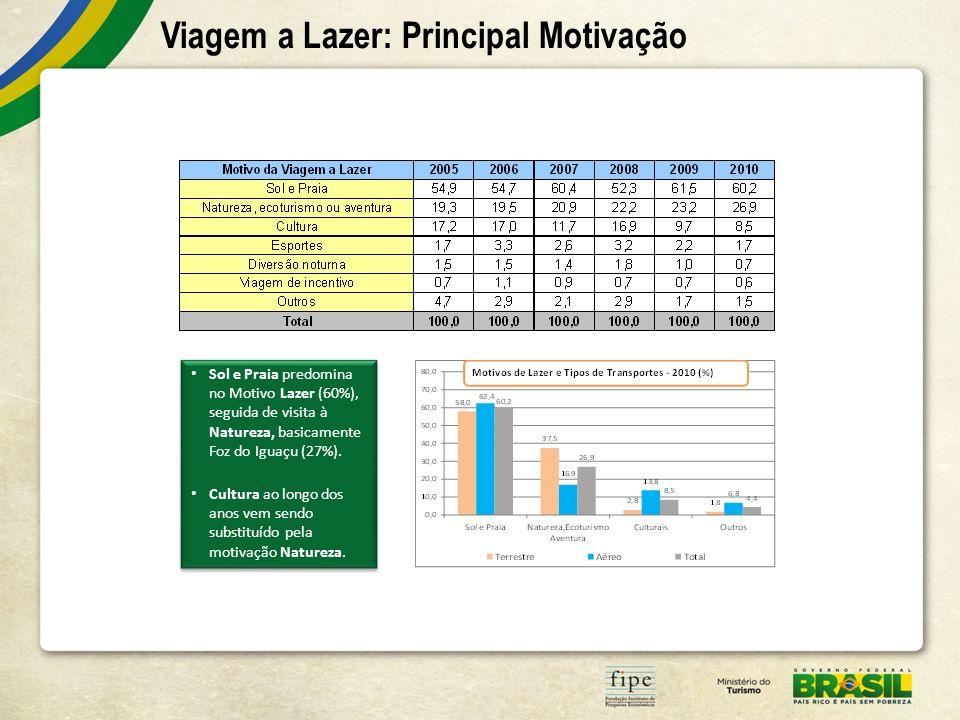 Viagem a Lazer: Principal Motivação Sol e Praia predomina no Motivo Lazer (60%), seguida de visita à Natureza, basicamente Foz do Iguaçu (27%). Cultur