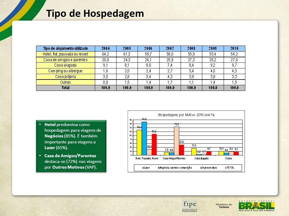 Tipo de Hospedagem Hotel predomina como hospedagem para viagens de Negócios (85%). É também importante para viagens a Lazer (65%). Casa de Amigos/Pare