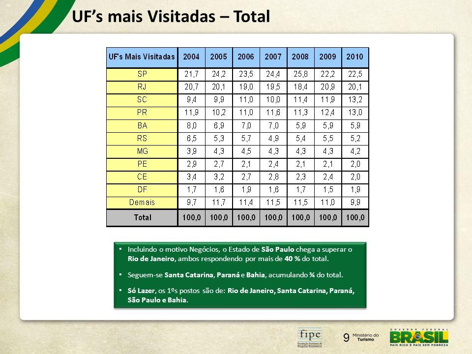 UFs mais Visitadas – Total 9 Incluindo o motivo Negócios, o Estado de São Paulo chega a superar o Rio de Janeiro, ambos respondendo por mais de 40 % do total.