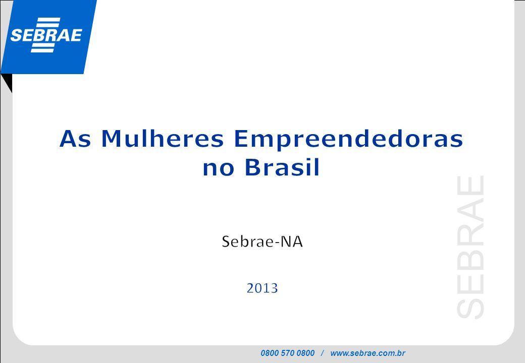 0800 570 0800 / www.sebrae.com.br SEBRAE Começou a trabalhar...(2011) Fonte: PNAD 2011 (IBGE) 75% das empreendedoras e 85% dos empreendedores começaram a trabalhar antes dos 18 anos Empreendedores segundo idade com que começou a trabalhar (em %)
