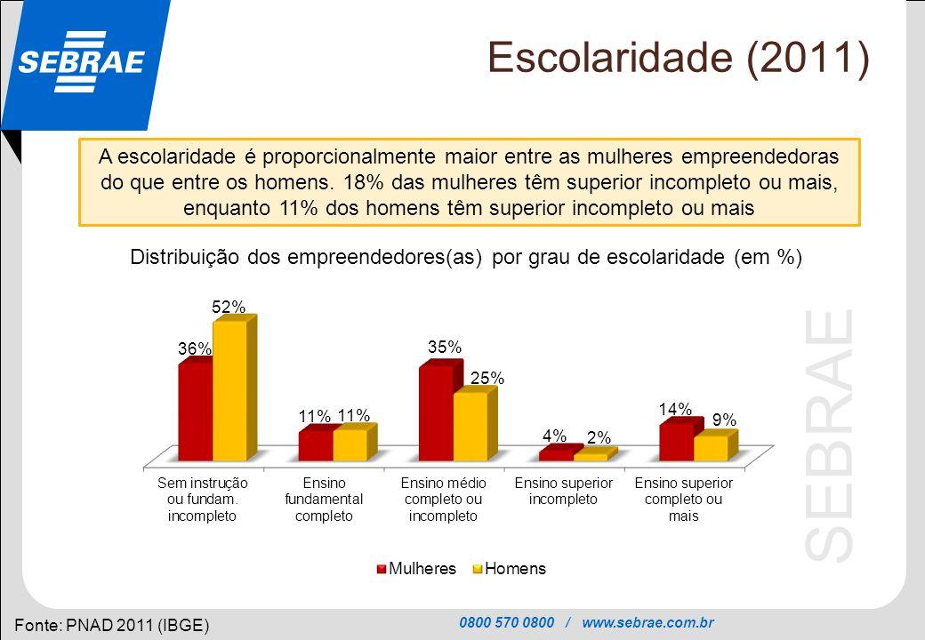 0800 570 0800 / www.sebrae.com.br SEBRAE Escolaridade (2011) Fonte: PNAD 2011 (IBGE) A escolaridade é proporcionalmente maior entre as mulheres empree