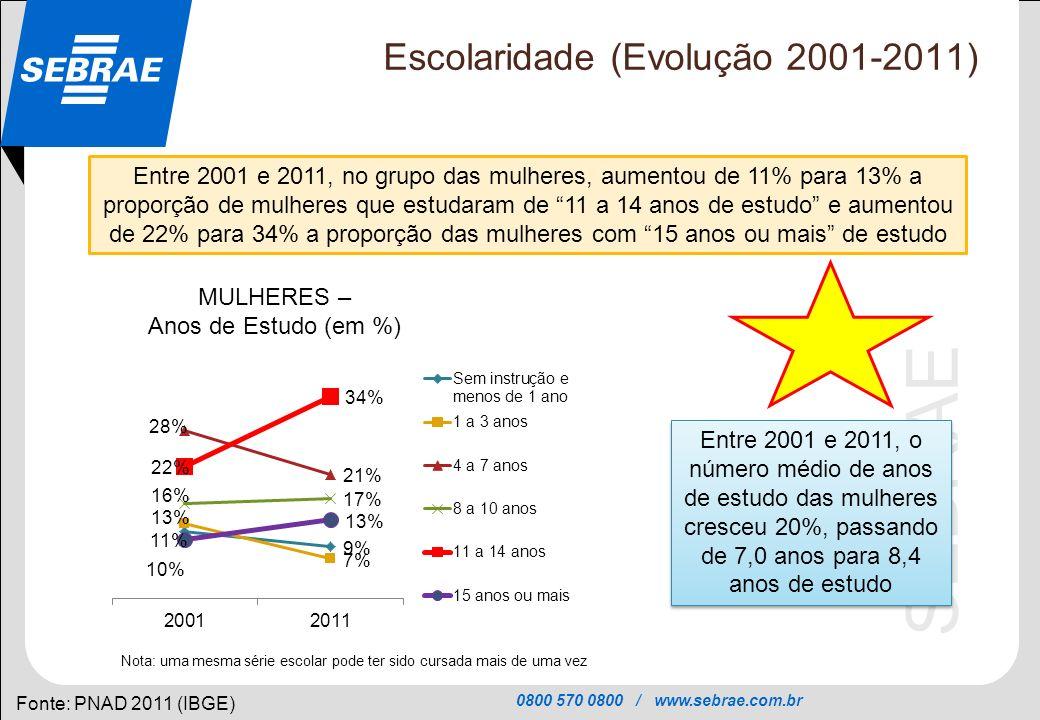 0800 570 0800 / www.sebrae.com.br SEBRAE Escolaridade (Evolução 2001-2011) Fonte: PNAD 2011 (IBGE) Entre 2001 e 2011, no grupo das mulheres, aumentou