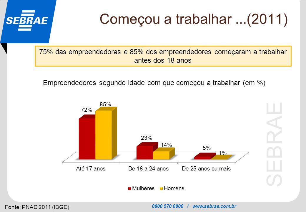 0800 570 0800 / www.sebrae.com.br SEBRAE Começou a trabalhar...(2011) Fonte: PNAD 2011 (IBGE) 75% das empreendedoras e 85% dos empreendedores começara