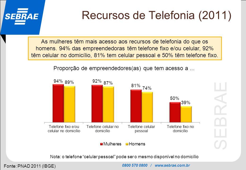 0800 570 0800 / www.sebrae.com.br SEBRAE Recursos de Telefonia (2011) Fonte: PNAD 2011 (IBGE) As mulheres têm mais acesso aos recursos de telefonia do