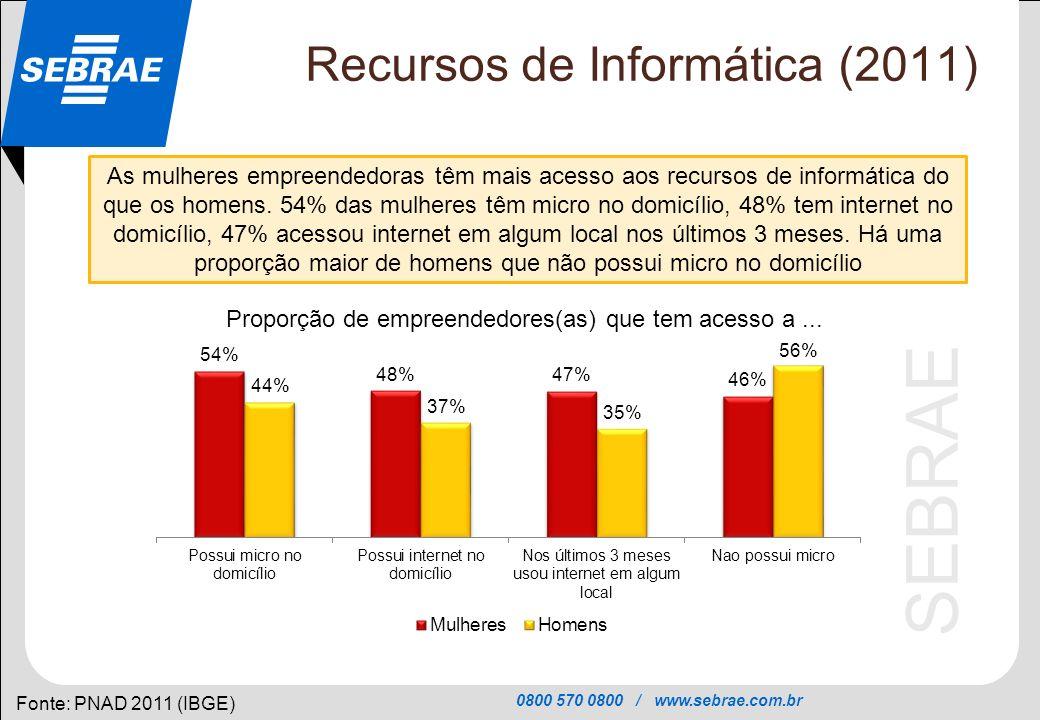 0800 570 0800 / www.sebrae.com.br SEBRAE Recursos de Informática (2011) Fonte: PNAD 2011 (IBGE) As mulheres empreendedoras têm mais acesso aos recurso