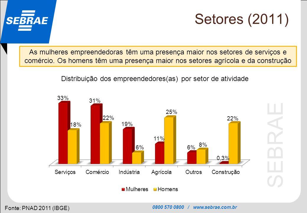0800 570 0800 / www.sebrae.com.br SEBRAE Setores (2011) Fonte: PNAD 2011 (IBGE) As mulheres empreendedoras têm uma presença maior nos setores de servi