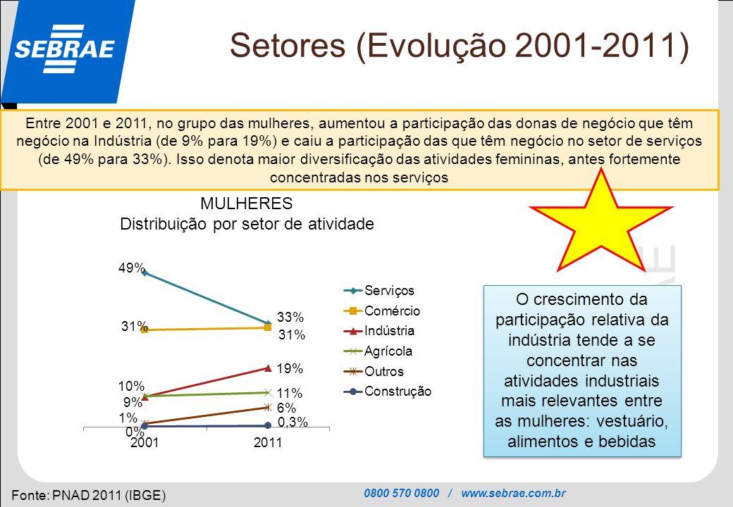 0800 570 0800 / www.sebrae.com.br SEBRAE Setores (Evolução 2001-2011) Fonte: PNAD 2011 (IBGE) Entre 2001 e 2011, no grupo das mulheres, aumentou a par