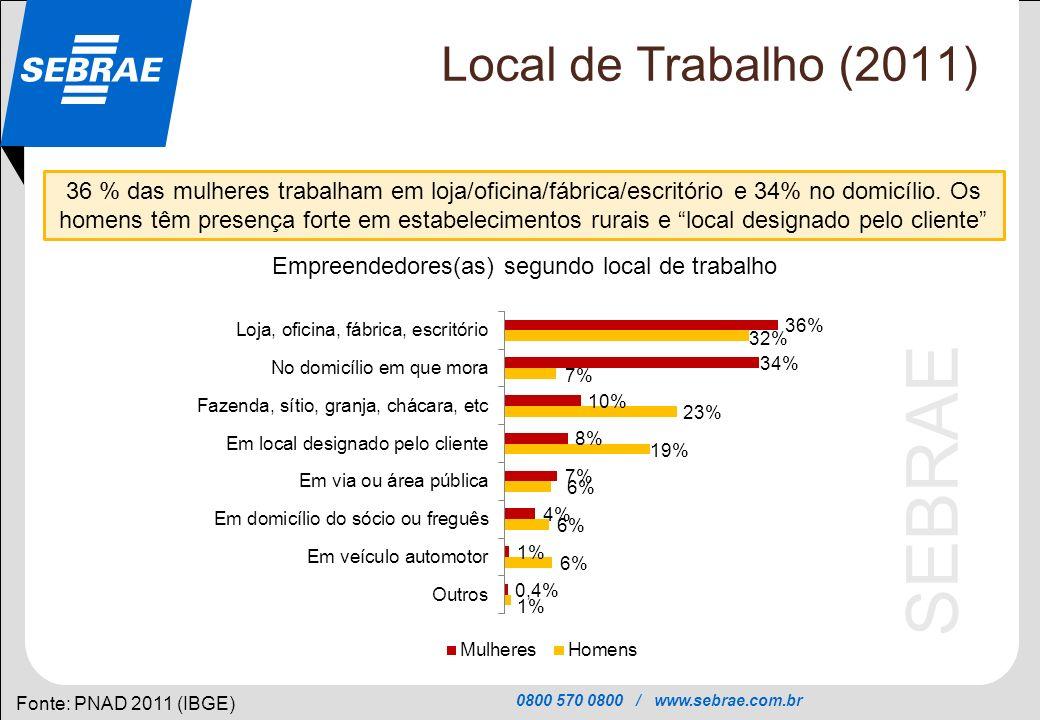 0800 570 0800 / www.sebrae.com.br SEBRAE Local de Trabalho (2011) Fonte: PNAD 2011 (IBGE) 36 % das mulheres trabalham em loja/oficina/fábrica/escritór