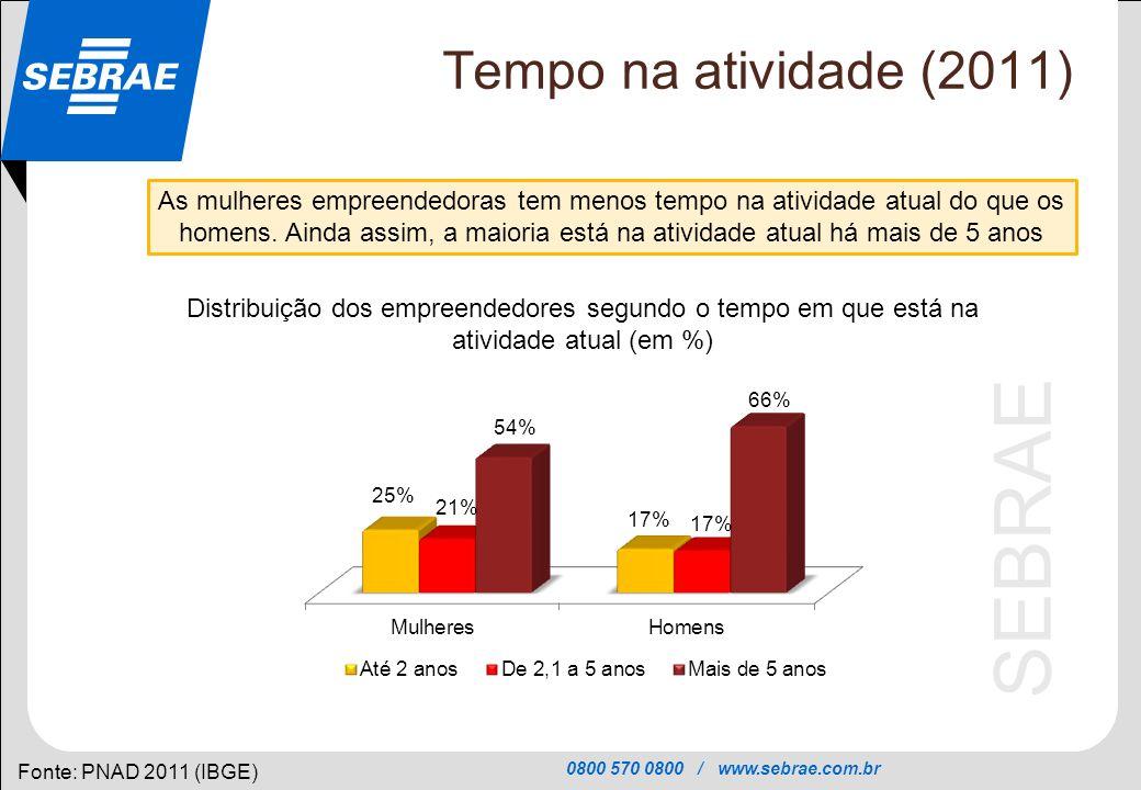0800 570 0800 / www.sebrae.com.br SEBRAE Tempo na atividade (2011) Fonte: PNAD 2011 (IBGE) As mulheres empreendedoras tem menos tempo na atividade atu