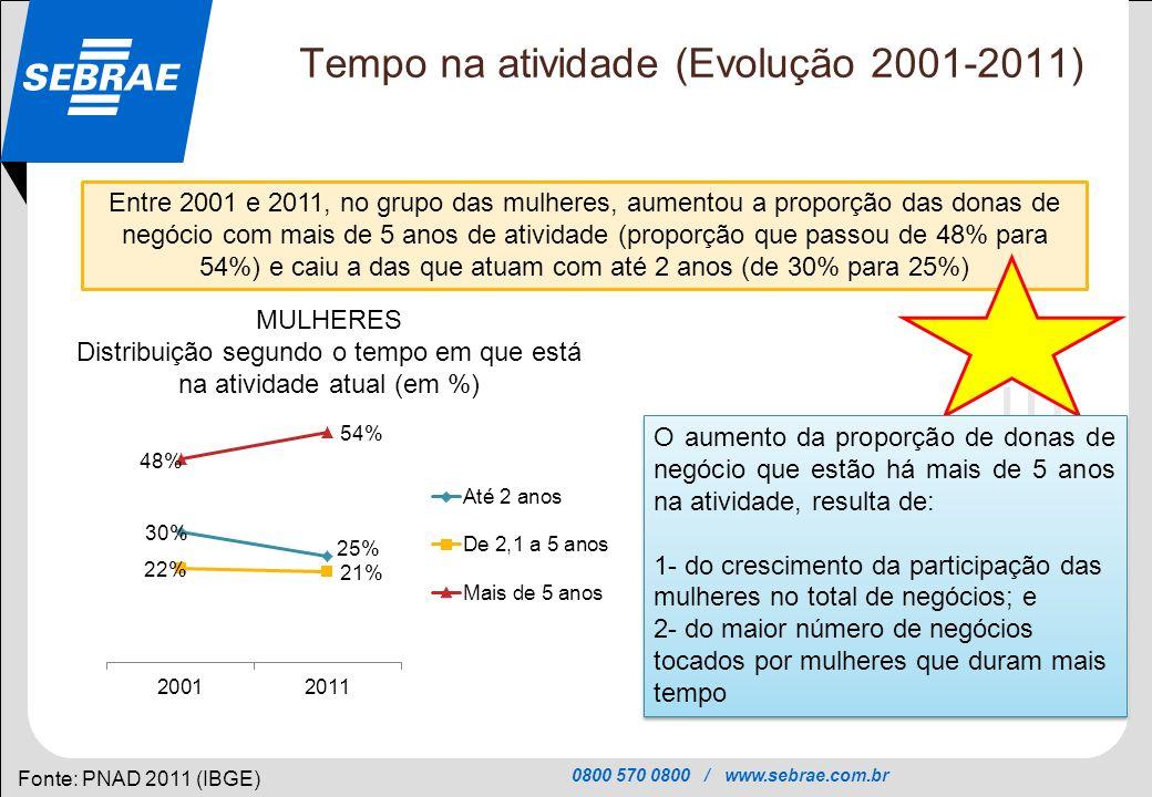 0800 570 0800 / www.sebrae.com.br SEBRAE Tempo na atividade (Evolução 2001-2011) Fonte: PNAD 2011 (IBGE) Entre 2001 e 2011, no grupo das mulheres, aum
