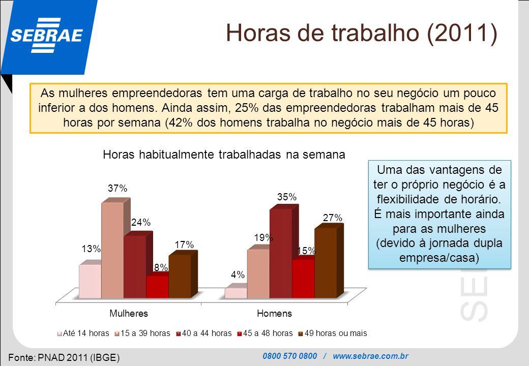 0800 570 0800 / www.sebrae.com.br SEBRAE Horas de trabalho (2011) Fonte: PNAD 2011 (IBGE) As mulheres empreendedoras tem uma carga de trabalho no seu