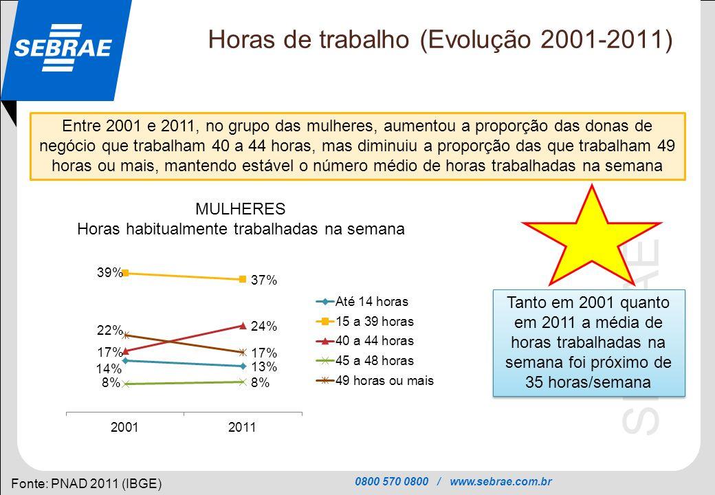 0800 570 0800 / www.sebrae.com.br SEBRAE Horas de trabalho (Evolução 2001-2011) Fonte: PNAD 2011 (IBGE) Entre 2001 e 2011, no grupo das mulheres, aume