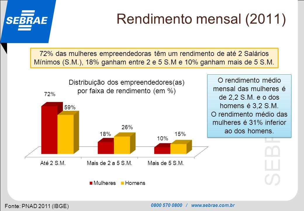 0800 570 0800 / www.sebrae.com.br SEBRAE Rendimento mensal (2011) Fonte: PNAD 2011 (IBGE) 72% das mulheres empreendedoras têm um rendimento de até 2 S