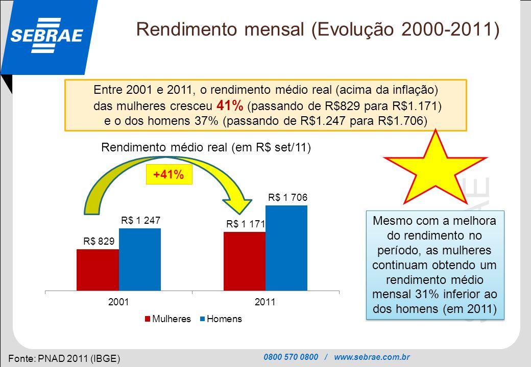 0800 570 0800 / www.sebrae.com.br SEBRAE Rendimento mensal (Evolução 2000-2011) Fonte: PNAD 2011 (IBGE) Entre 2001 e 2011, o rendimento médio real (ac