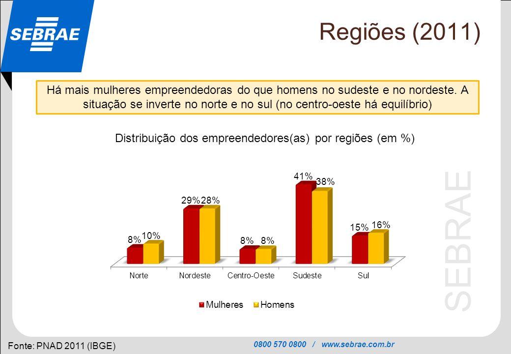0800 570 0800 / www.sebrae.com.br SEBRAE Regiões (2011) Fonte: PNAD 2011 (IBGE) Há mais mulheres empreendedoras do que homens no sudeste e no nordeste