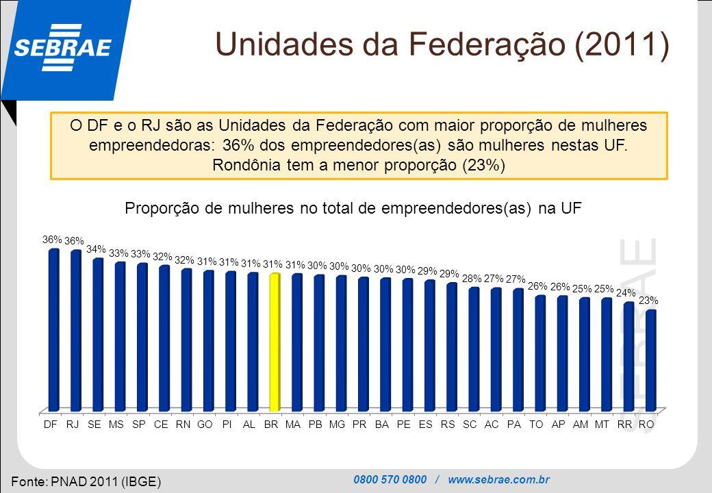 0800 570 0800 / www.sebrae.com.br SEBRAE Unidades da Federação (2011) Fonte: PNAD 2011 (IBGE) O DF e o RJ são as Unidades da Federação com maior propo