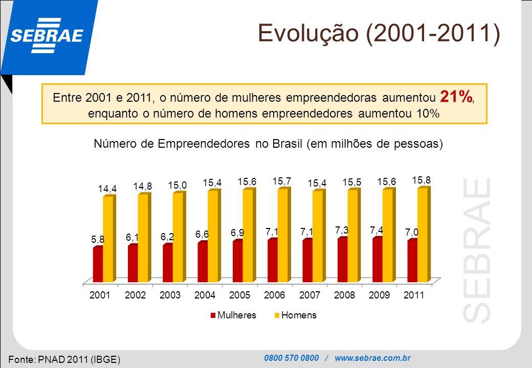 0800 570 0800 / www.sebrae.com.br SEBRAE Participação Relativa (2001-2011) Fonte: PNAD (IBGE) Como conseqüência, entre 2001 e 2011, a participação da mulher passou de 29% para 31% do total de empreendedores no país Proporção de Mulheres entre os Empreendedores(as) no Brasil (em %) Nota: os anos de 2010 e 2011 foram marcados pela forte redução nas taxas de desemprego no país, o que pode ter estimulado mais mulheres a se manter como empregadas nas empresas já existentes
