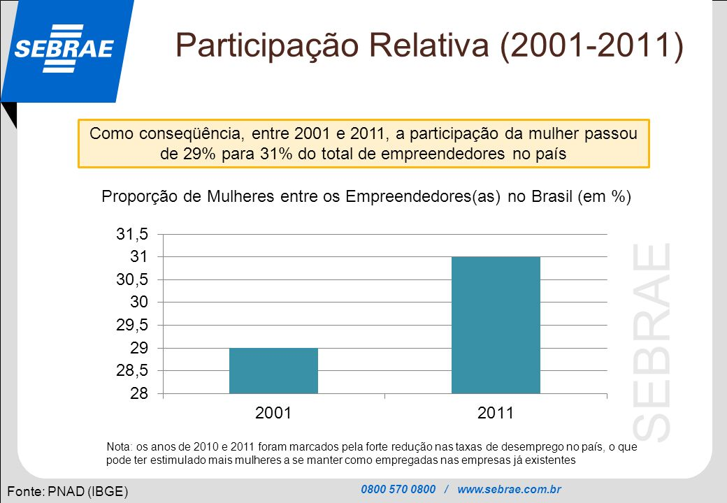 0800 570 0800 / www.sebrae.com.br SEBRAE Setores (Evolução 2001-2011) Fonte: PNAD 2011 (IBGE) Entre 2001 e 2011, no grupo das mulheres, aumentou a participação das donas de negócio que têm negócio na Indústria (de 9% para 19%) e caiu a participação das que têm negócio no setor de serviços (de 49% para 33%).