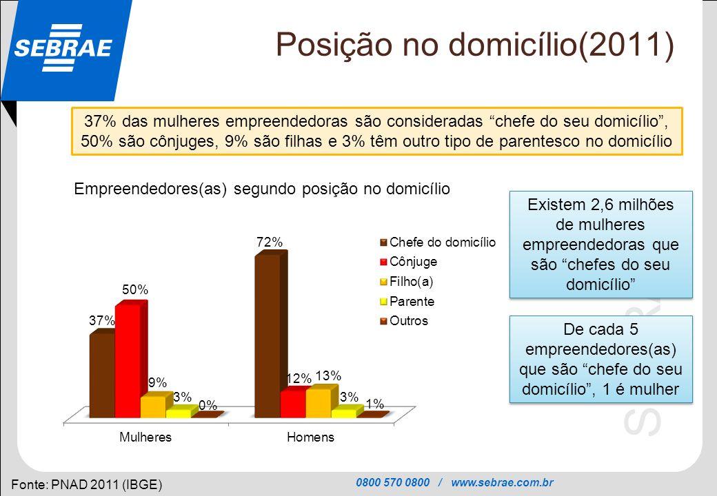 0800 570 0800 / www.sebrae.com.br SEBRAE Posição no domicílio (Evolução 2001-2011) Fonte: PNAD 2011 (IBGE) Entre 2001 e 2011, no grupo das mulheres, aumentou a proporção das donas de negócio que eram chefes de domicílio (a proporção subiu de 27% para 37% das mulheres empreendedoras) Em 2001, havia 1,5 milhões de donas de negócio chefes de domicílio (27% das donas de negócio).
