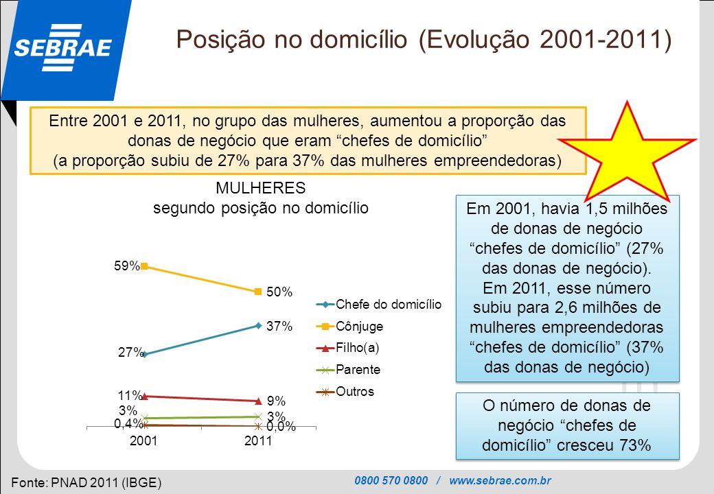 0800 570 0800 / www.sebrae.com.br SEBRAE Posição no domicílio (Evolução 2001-2011) Fonte: PNAD 2011 (IBGE) Entre 2001 e 2011, no grupo das mulheres, a