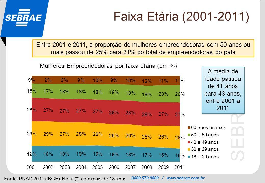 0800 570 0800 / www.sebrae.com.br SEBRAE Faixa Etária (2001-2011) Fonte: PNAD 2011 (IBGE). Nota: (*) com mais de 18 anos Entre 2001 e 2011, a proporçã