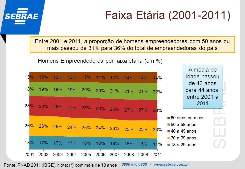 0800 570 0800 / www.sebrae.com.br SEBRAE Tempo na atividade (Evolução 2001-2011) Fonte: PNAD 2011 (IBGE) Entre 2001 e 2011, no grupo das mulheres, aumentou a proporção das donas de negócio com mais de 5 anos de atividade (proporção que passou de 48% para 54%) e caiu a das que atuam com até 2 anos (de 30% para 25%) MULHERES Distribuição segundo o tempo em que está na atividade atual (em %) O aumento da proporção de donas de negócio que estão há mais de 5 anos na atividade, resulta de: 1- do crescimento da participação das mulheres no total de negócios; e 2- do maior número de negócios tocados por mulheres que duram mais tempo O aumento da proporção de donas de negócio que estão há mais de 5 anos na atividade, resulta de: 1- do crescimento da participação das mulheres no total de negócios; e 2- do maior número de negócios tocados por mulheres que duram mais tempo