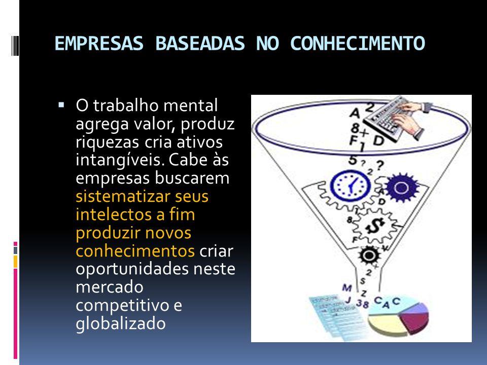 EMPRESAS BASEADAS NO CONHECIMENTO O trabalho mental agrega valor, produz riquezas cria ativos intangíveis. Cabe às empresas buscarem sistematizar seus