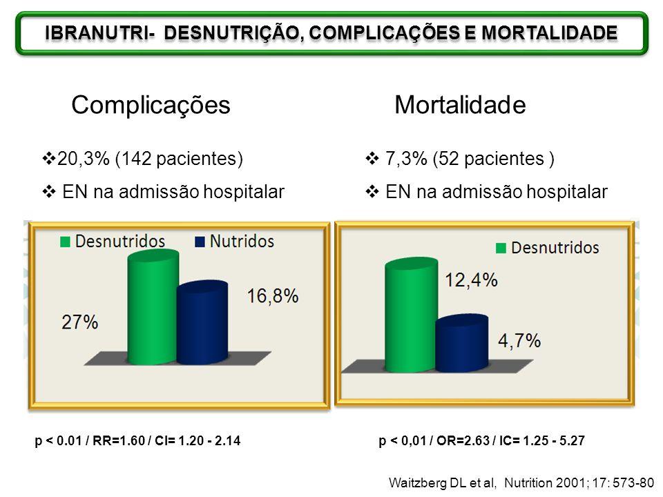Complicações 20,3% (142 pacientes) EN na admissão hospitalar p < 0.01 / RR=1.60 / CI= 1.20 - 2.14 Mortalidade 7,3% (52 pacientes ) EN na admissão hosp