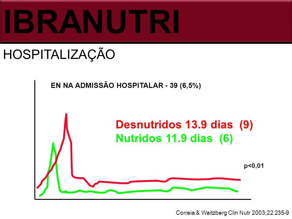 HOSPITALIZAÇÃO IBRANUTRI Correia & Waitzberg Clin Nutr 2003;22:235-9 p<0,01 EN NA ADMISSÃO HOSPITALAR - 39 (6,5%) Desnutridos 13.9 dias (9) Nutridos 1