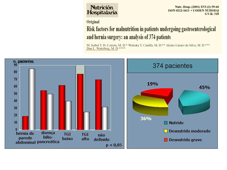 p < 0,05 hérnia de parede abdominal doença bilio- pancreática TGI baixo TGI alto não definido 19% 36% 45% Nutrido Desnutrido moderado Desnutrido grave