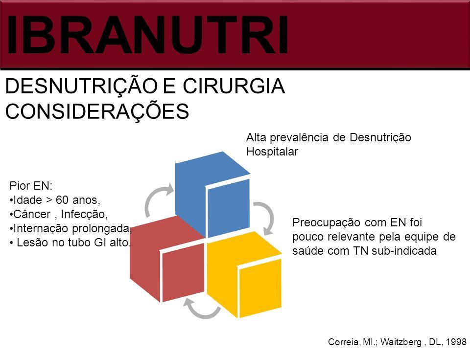 IBRANUTRI DESNUTRIÇÃO E CIRURGIA CONSIDERAÇÕES Correia, MI.; Waitzberg, DL, 1998 Alta prevalência de Desnutrição Hospitalar Pior EN: Idade > 60 anos,