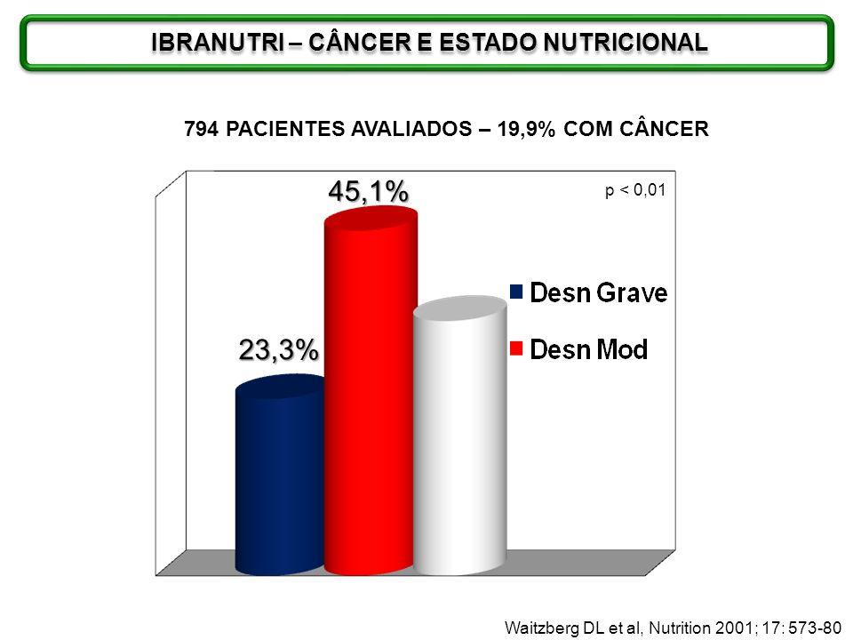 45,1% 23,3% p < 0,01 794 PACIENTES AVALIADOS – 19,9% COM CÂNCER Waitzberg DL et al, Nutrition 2001; 17: 573-80 IBRANUTRI – CÂNCER E ESTADO NUTRICIONAL