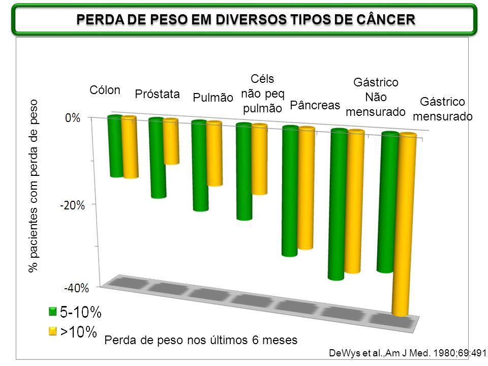 Perda de peso nos últimos 6 meses DeWys et al.,Am J Med. 1980;69:491 % pacientes com perda de peso Cólon Próstata Pulmão Céls não peq pulmão Pâncreas