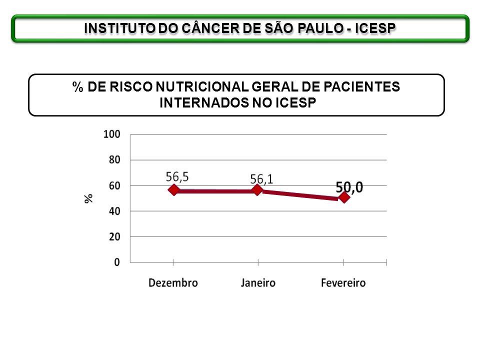 INSTITUTO DO CÂNCER DE SÃO PAULO - ICESP % DE RISCO NUTRICIONAL GERAL DE PACIENTES INTERNADOS NO ICESP