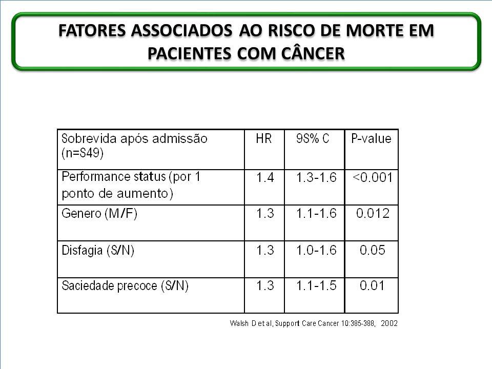 FATORES ASSOCIADOS AO RISCO DE MORTE EM PACIENTES COM CÂNCER