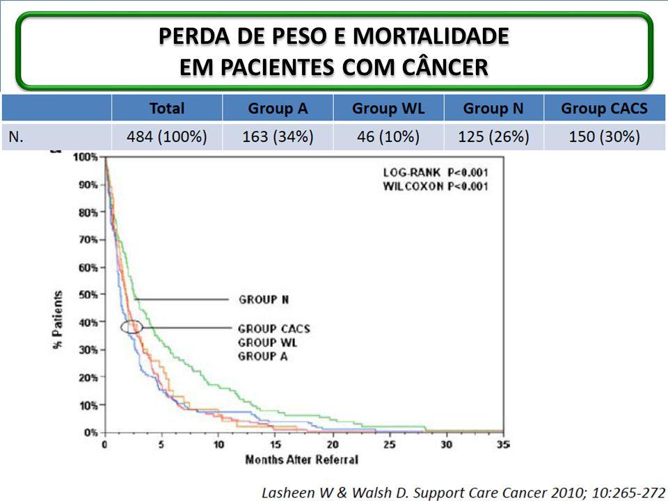 PERDA DE PESO E MORTALIDADE EM PACIENTES COM CÂNCER PERDA DE PESO E MORTALIDADE EM PACIENTES COM CÂNCER
