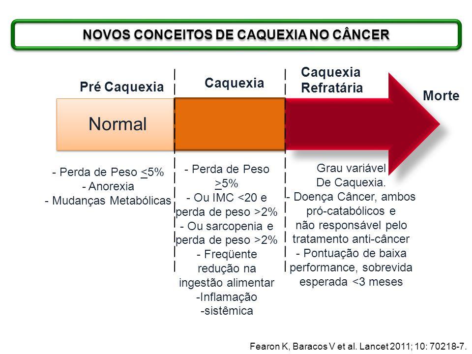 Normal Pré Caquexia Caquexia Refratária - Perda de Peso <5% - Anorexia - Mudanças Metabólicas - Perda de Peso >5% - Ou IMC <20 e perda de peso >2% - O
