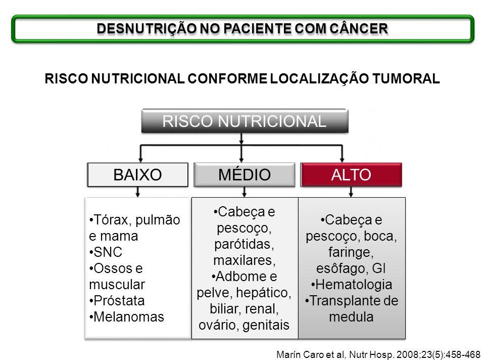 DESNUTRIÇÃO NO PACIENTE COM CÂNCER Marín Caro et al, Nutr Hosp. 2008;23(5):458-468 RISCO NUTRICIONAL BAIXO MÉDIO ALTO Tórax, pulmão e mama SNC Ossos e