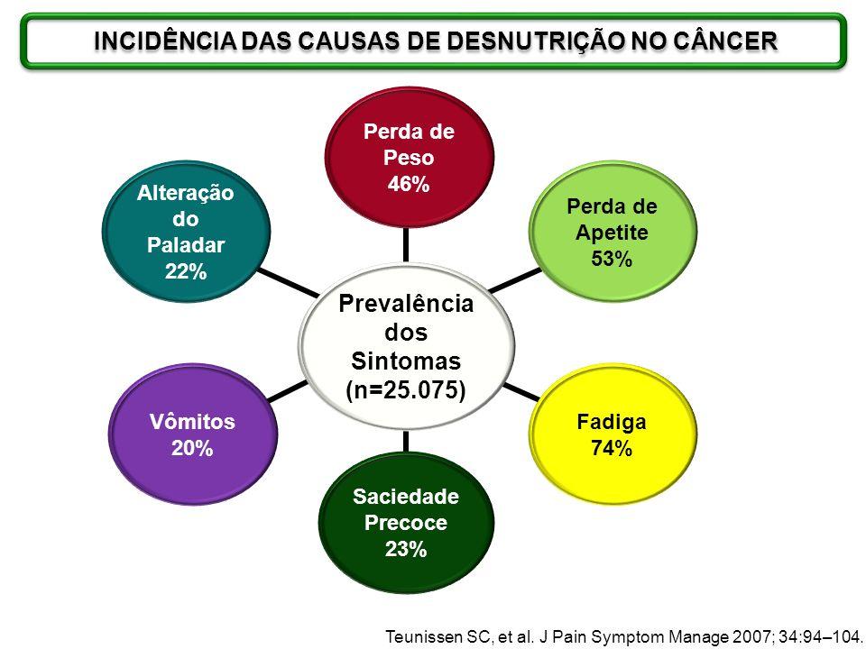 Teunissen SC, et al. J Pain Symptom Manage 2007; 34:94–104. Prevalência dos Sintomas (n=25.075) Perda de Peso 46% Perda de Apetite 53% Fadiga 74% Saci
