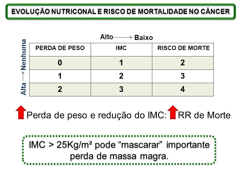 PERDA DE PESOIMC RISCO DE MORTE 012 123 234 Perda de peso e redução do IMC: RR de Morte IMC > 25Kg/m² pode mascarar importante perda de massa magra. E