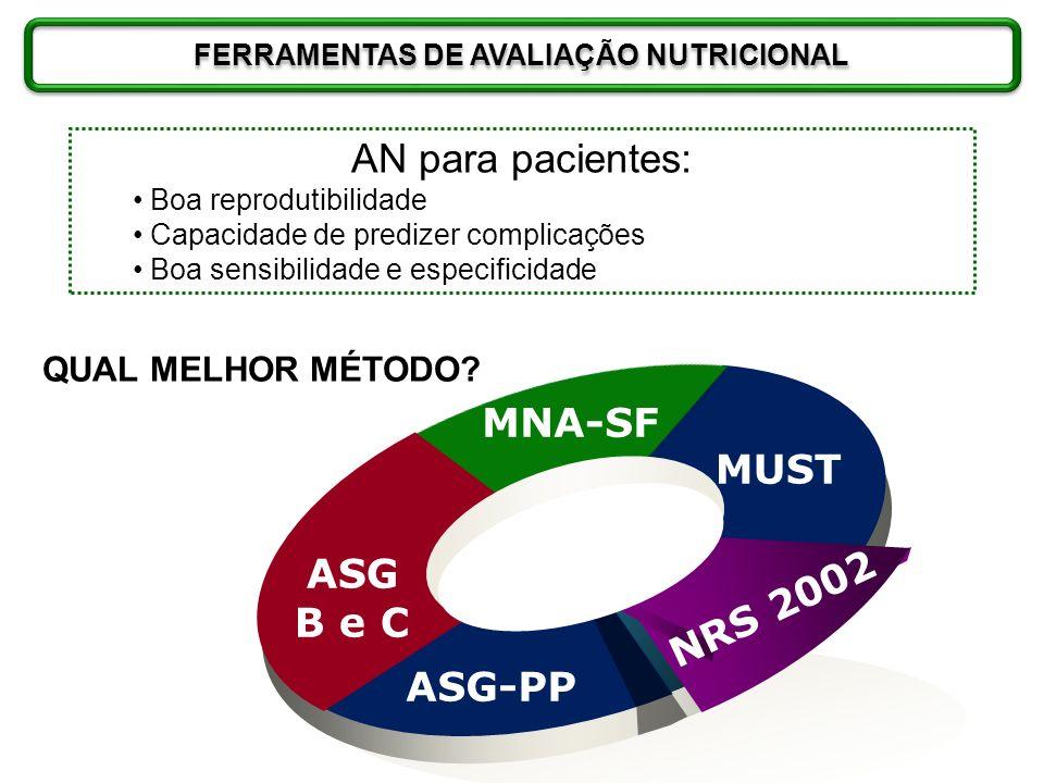 ASG B e C MNA-SF MUST NRS 2002 ASG-PP FERRAMENTAS DE AVALIAÇÃO NUTRICIONAL AN para pacientes: Boa reprodutibilidade Capacidade de predizer complicaçõe